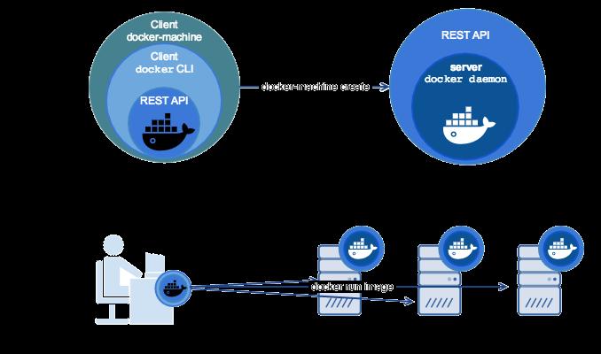 Docker Machine · GitBook