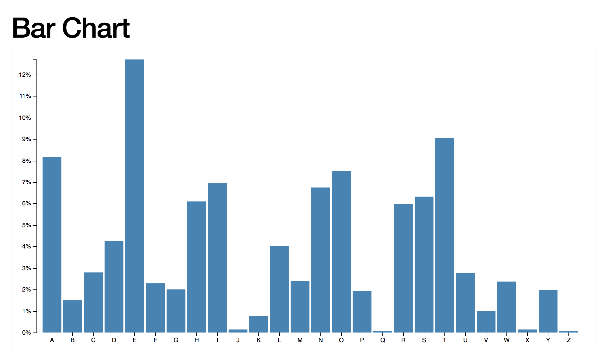 A deep dive into Data Visualization, D3 js and SVG | Software Musings