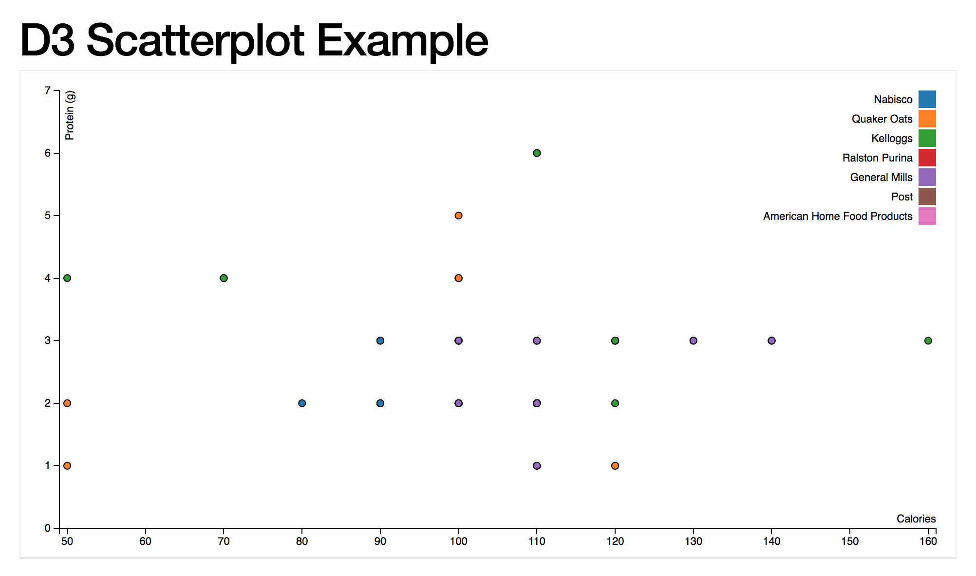 A deep dive into Data Visualization, D3 js and SVG   Software Musings