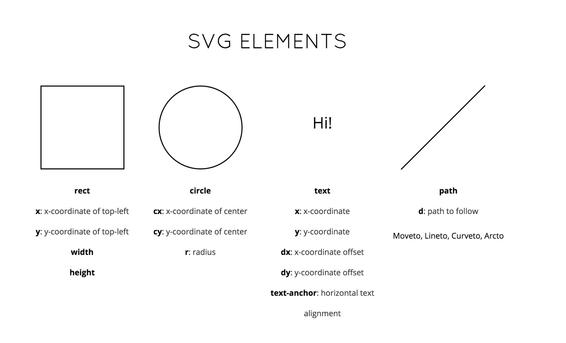 A deep dive into Data Visualization, D3 js and SVG
